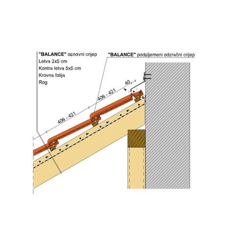Spoj krova i zida